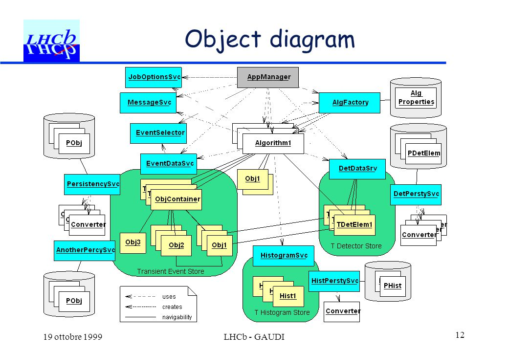 19 ottobre 1999LHCb - GAUDI 12 Object diagram