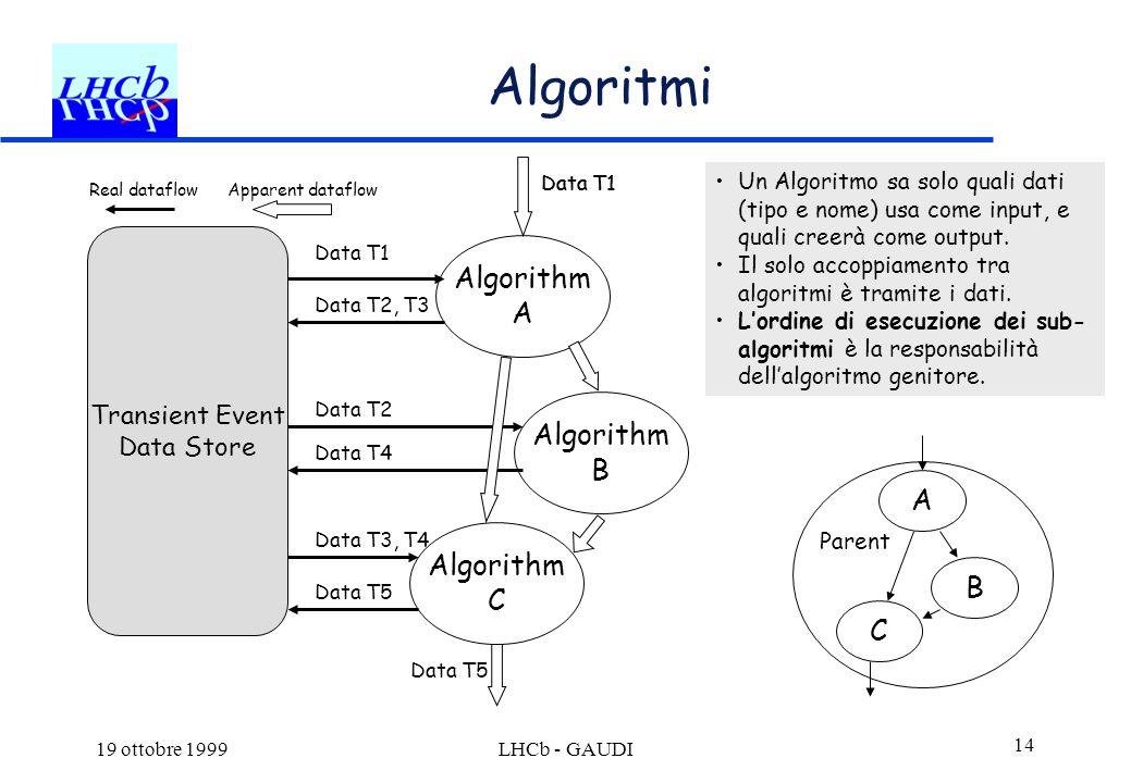 19 ottobre 1999LHCb - GAUDI 14 Algoritmi Algorithm A Algorithm B Algorithm C Transient Event Data Store Data T1 Data T2, T3 Data T2 Data T3, T4 Data T