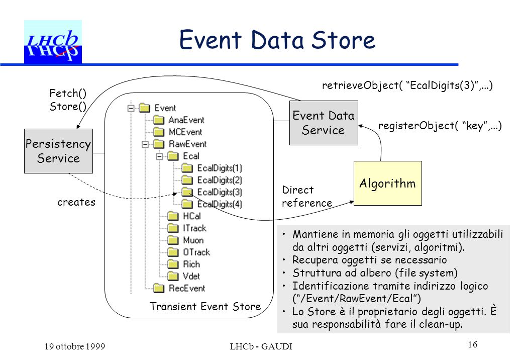 19 ottobre 1999LHCb - GAUDI 16 Event Data Store Transient Event Store Event Data Service Persistency Service Algorithm retrieveObject( EcalDigits(3) ,...) registerObject( key ,...) Direct reference Fetch() Store() creates Mantiene in memoria gli oggetti utilizzabili da altri oggetti (servizi, algoritmi).