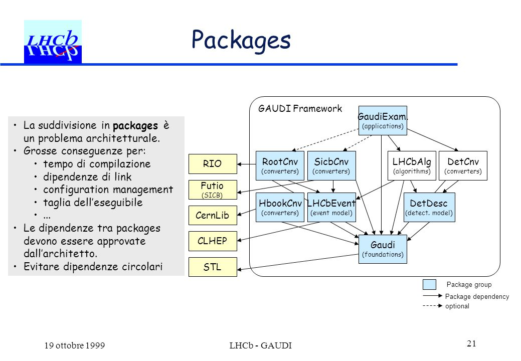 19 ottobre 1999LHCb - GAUDI 21 Packages Package group Package dependency Gaudi (foundations) LHCbEvent (event model) HbookCnv (converters) SicbCnv (converters) RootCnv (converters) GaudiExam.