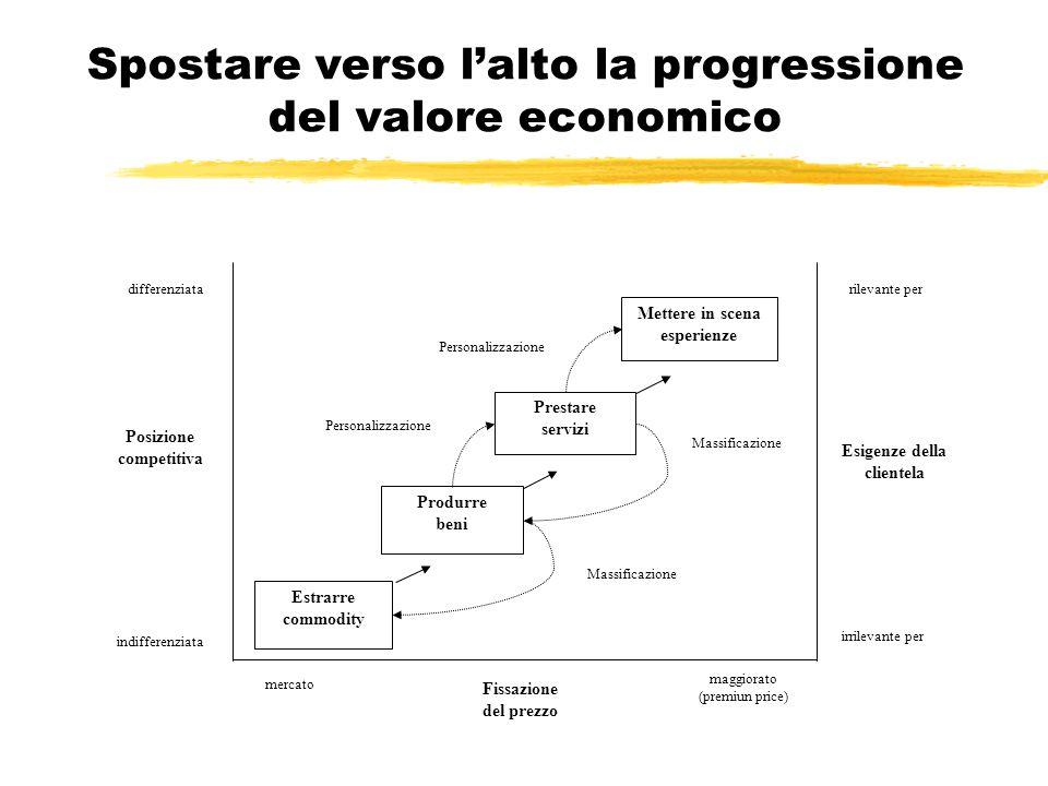 Spostare verso l'alto la progressione del valore economico differenziata Posizione competitiva indifferenziata rilevante per Esigenze della clientela