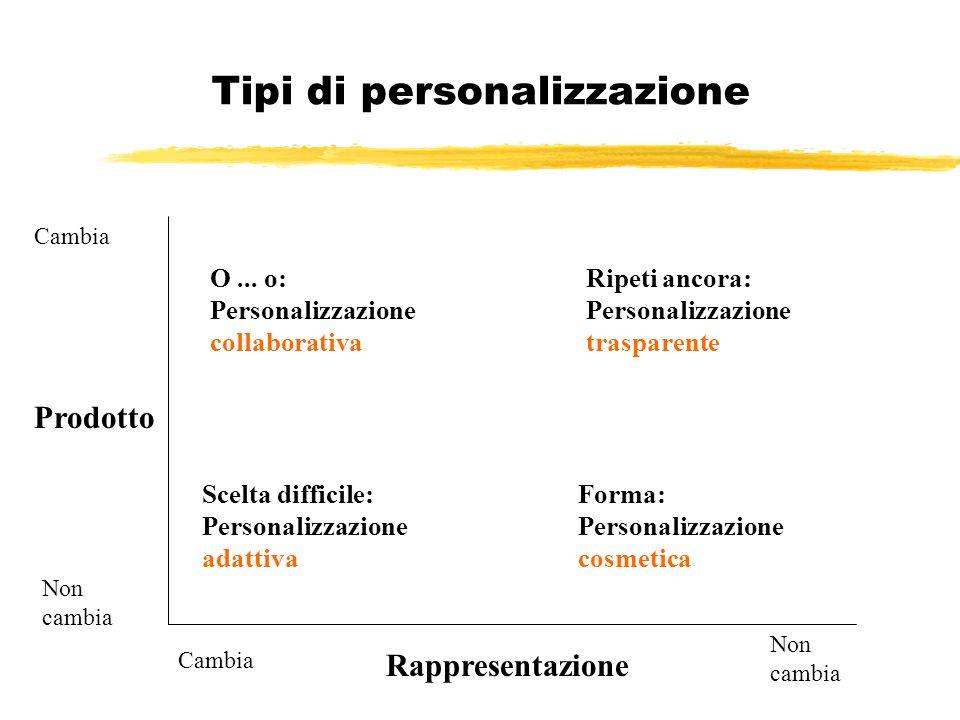 Tipi di personalizzazione Cambia Non cambia Cambia Non cambia Prodotto Rappresentazione Scelta difficile: Personalizzazione adattiva Forma: Personaliz