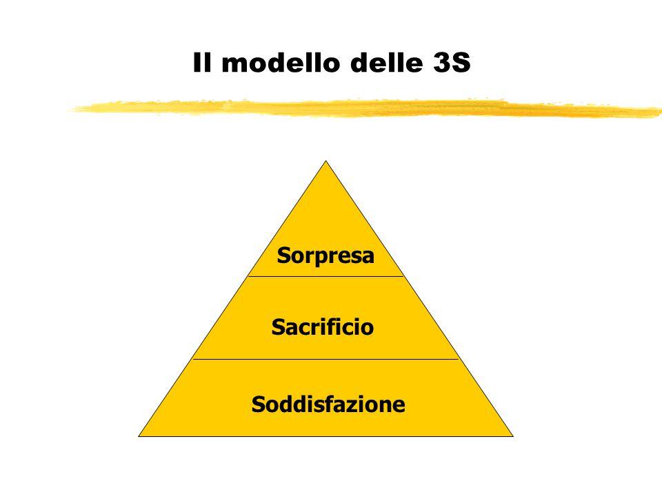 Il modello delle 3S Soddisfazione Sacrificio Sorpresa