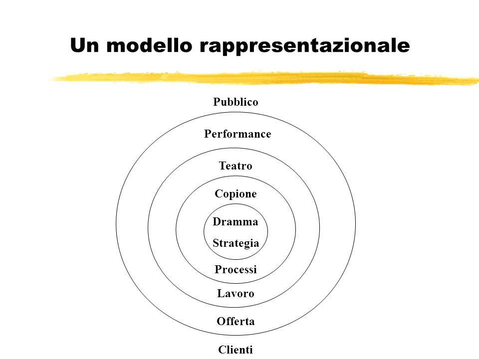 Un modello rappresentazionale Dramma Strategia Copione Teatro Performance Pubblico Processi Lavoro Offerta Clienti