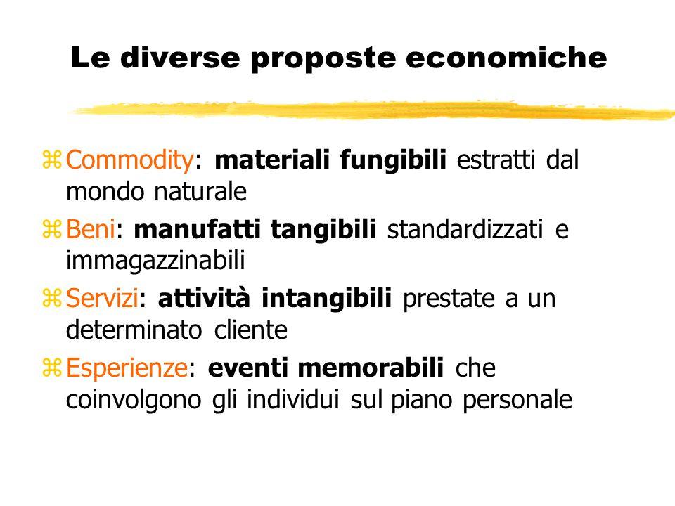 Le diverse proposte economiche zCommodity: materiali fungibili estratti dal mondo naturale zBeni: manufatti tangibili standardizzati e immagazzinabili