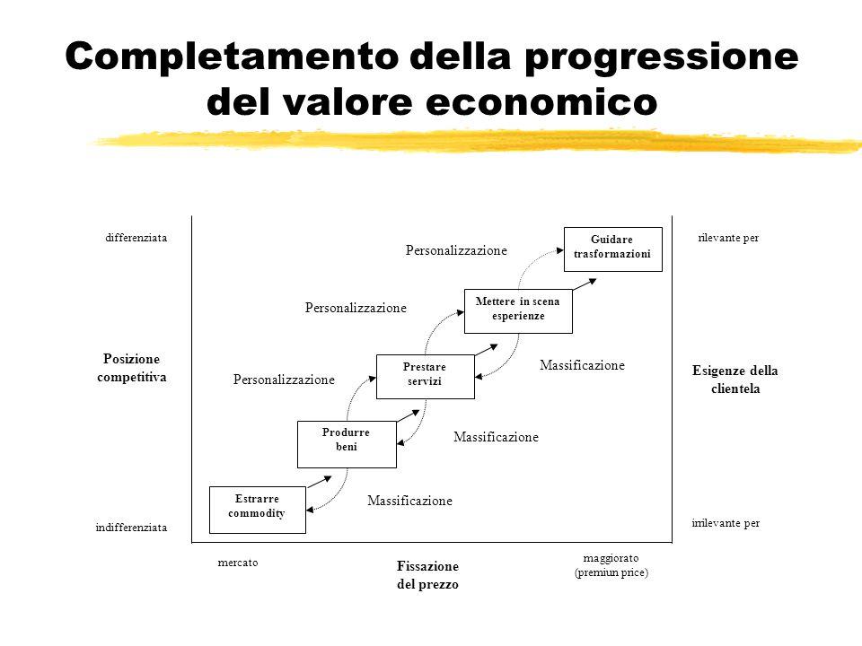 Completamento della progressione del valore economico Estrarre commodity Produrre beni Prestare servizi Mettere in scena esperienze differenziata Posi