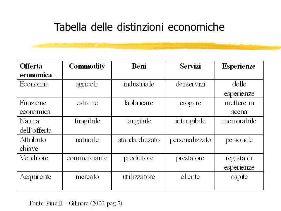 Tabella delle distinzioni economiche