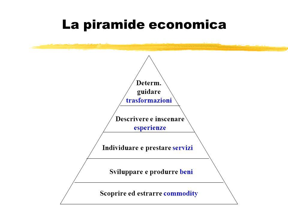 La piramide economica Scoprire ed estrarre commodity Sviluppare e produrre beni Individuare e prestare servizi Descrivere e inscenare esperienze Deter
