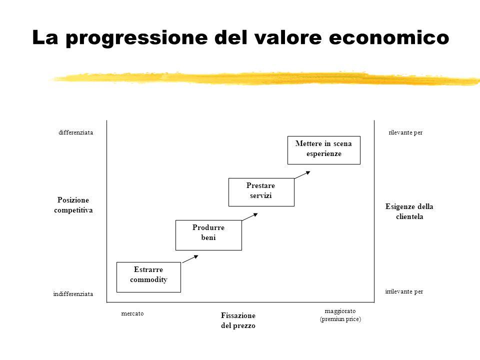 La progressione del valore economico differenziata Posizione competitiva indifferenziata rilevante per Esigenze della clientela irrilevante per maggio