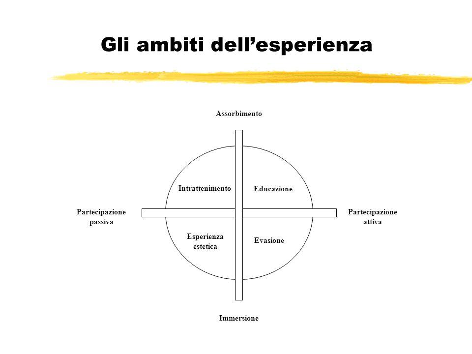 Gli ambiti dell'esperienza Partecipazione passiva Partecipazione attiva Assorbimento Immersione Educazione Intrattenimento Esperienza estetica Evasion
