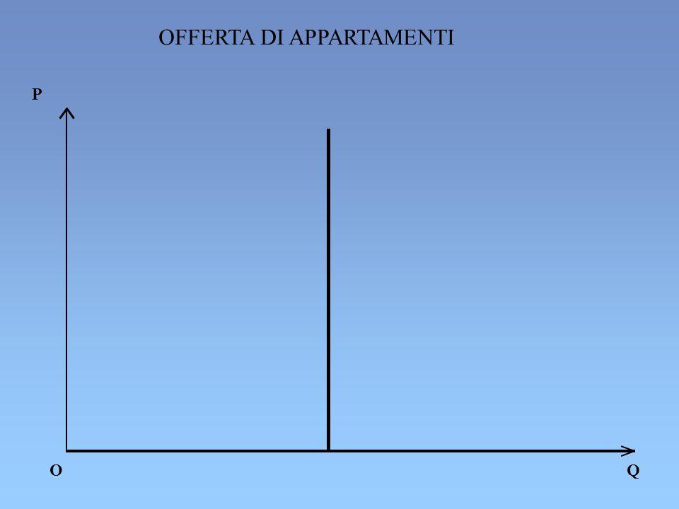 OFFERTA DI APPARTAMENTI P O Q