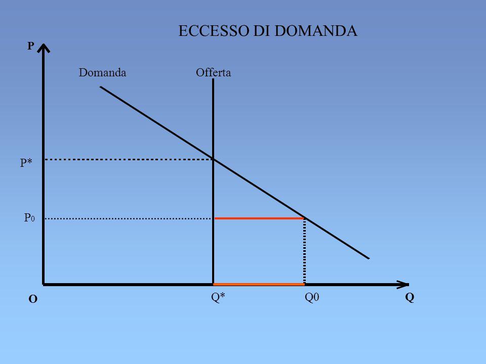 ECCESSO DI DOMANDA P Domanda Offerta P* P0 P0 O Q* Q0 Q