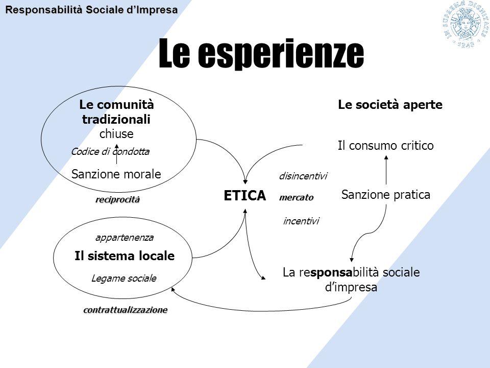Le esperienze ETICA La responsabilità sociale d'impresa Le comunità tradizionali chiuse Il consumo critico Sanzione morale Sanzione pratica disincenti