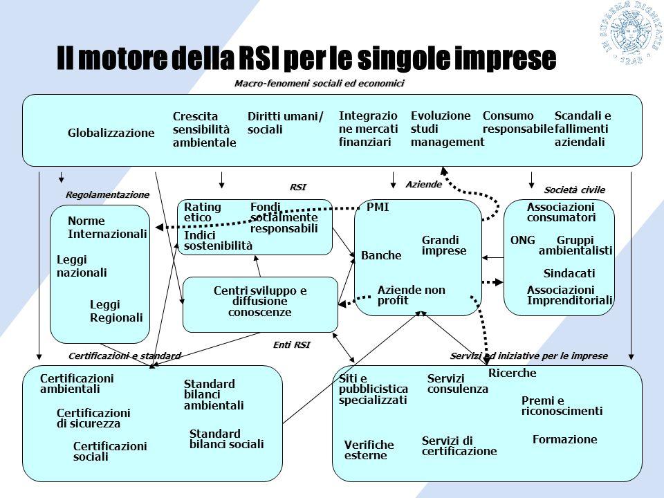 Globalizzazione Il motore della RSI per le singole imprese Crescita sensibilità ambientale Diritti umani/ sociali Integrazio ne mercati finanziari Evo