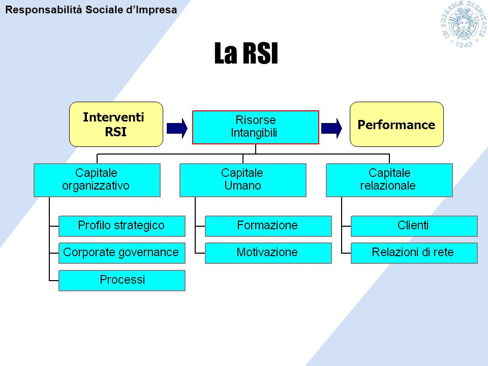 La RSI Responsabilità Sociale d'Impresa Interventi RSI Performance