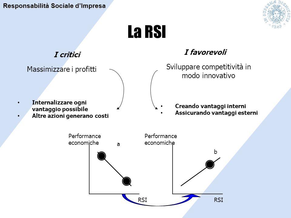 La RSI Massimizzare i profitti Creando vantaggi interni Assicurando vantaggi esterni Internalizzare ogni vantaggio possibile Altre azioni generano cos