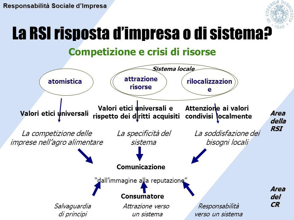Competizione e crisi di risorse atomistica La competizione delle imprese nell'agro alimentare Area della RSI La RSI risposta d'impresa o di sistema? C