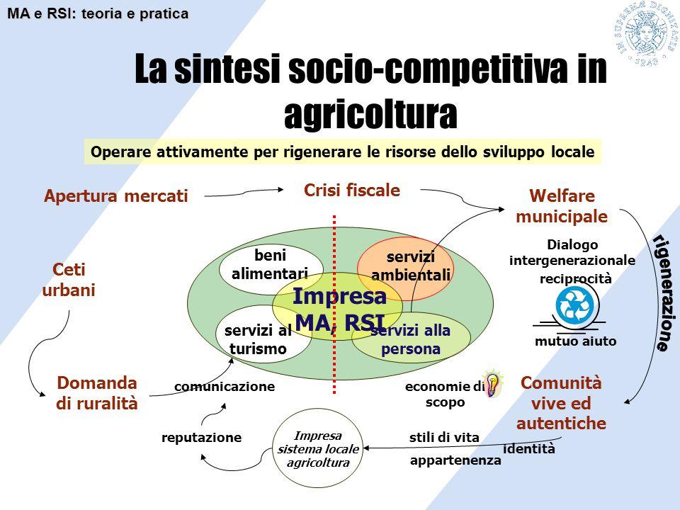 beni alimentari servizi ambientali Impresa MA, RSI La sintesi socio-competitiva in agricoltura Operare attivamente per rigenerare le risorse dello svi