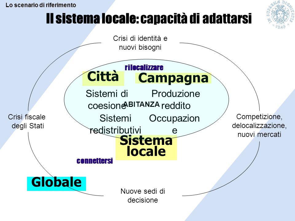 Il sistema locale: capacità di adattarsi Città Globale Crisi di identità e nuovi bisogni Campagna Sistema locale Competizione, delocalizzazione, nuovi