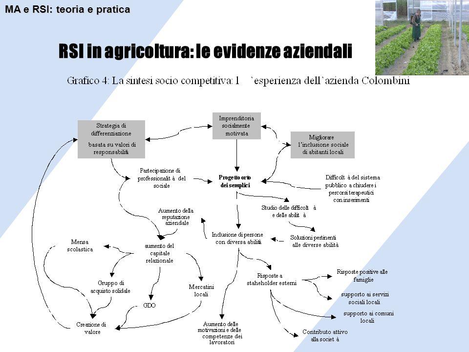 RSI in agricoltura: le evidenze aziendali MA e RSI: teoria e pratica