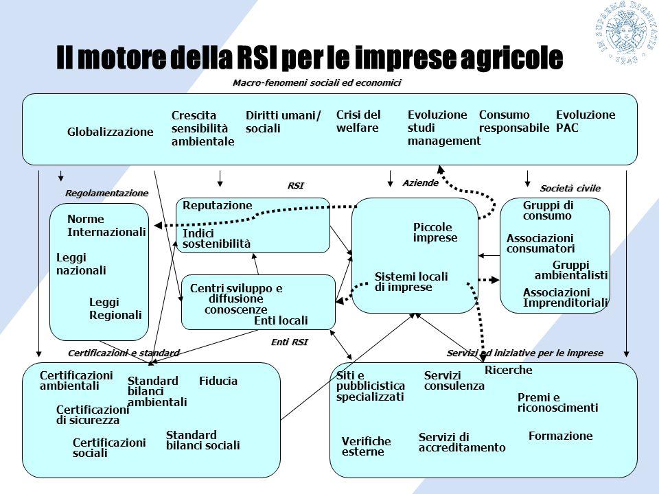 Globalizzazione Il motore della RSI per le imprese agricole Crescita sensibilità ambientale Diritti umani/ sociali Crisi del welfare Evoluzione studi