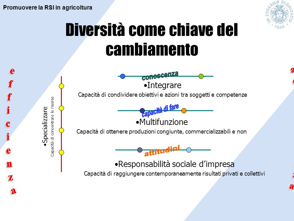 Diversità come chiave del cambiamento Specializzare Capacità di concentrare le risorse Responsabilità sociale d'impresa Capacità di raggiungere contem