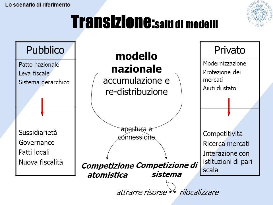Transizione: salti di modelli modello nazionale accumulazione e re-distribuzione apertura e connessione Pubblico Patto nazionale Leva fiscale Sistema