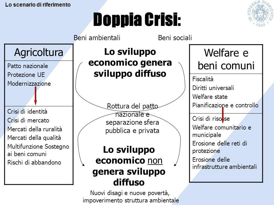 Doppia Crisi: Lo sviluppo economico genera sviluppo diffuso Rottura del patto nazionale e separazione sfera pubblica e privata Agricoltura Patto nazio