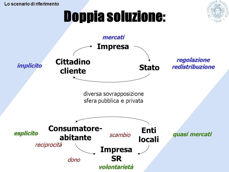 Competizione e crisi di risorse atomistica La competizione delle imprese nell'agro alimentare Area della RSI La RSI risposta d'impresa o di sistema.