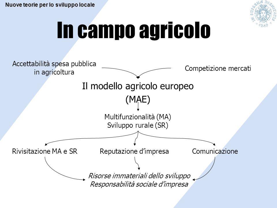 In campo agricolo Il modello agricolo europeo (MAE) Multifunzionalità (MA) Sviluppo rurale (SR) Accettabilità spesa pubblica in agricoltura Competizio