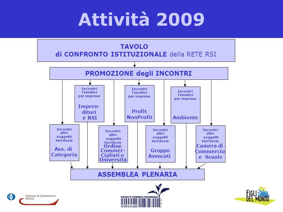 Attività 2009 TAVOLO di CONFRONTO ISTITUZIONALE della RETE RSI PROMOZIONE degli INCONTRI Incontri altri soggetti territorio Ordine Commer- Cialisti e