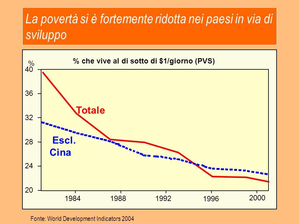 La povertà si è fortemente ridotta nei paesi in via di sviluppo % che vive al di sotto di $1/giorno (PVS) 20 24 28 32 36 40 198419881992 1996 2000 Tot