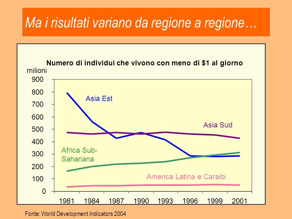Ma i risultati variano da regione a regione… Fonte: World Development Indicators 2004 Numero di individui che vivono con meno di $1 al giorno 0 100 20