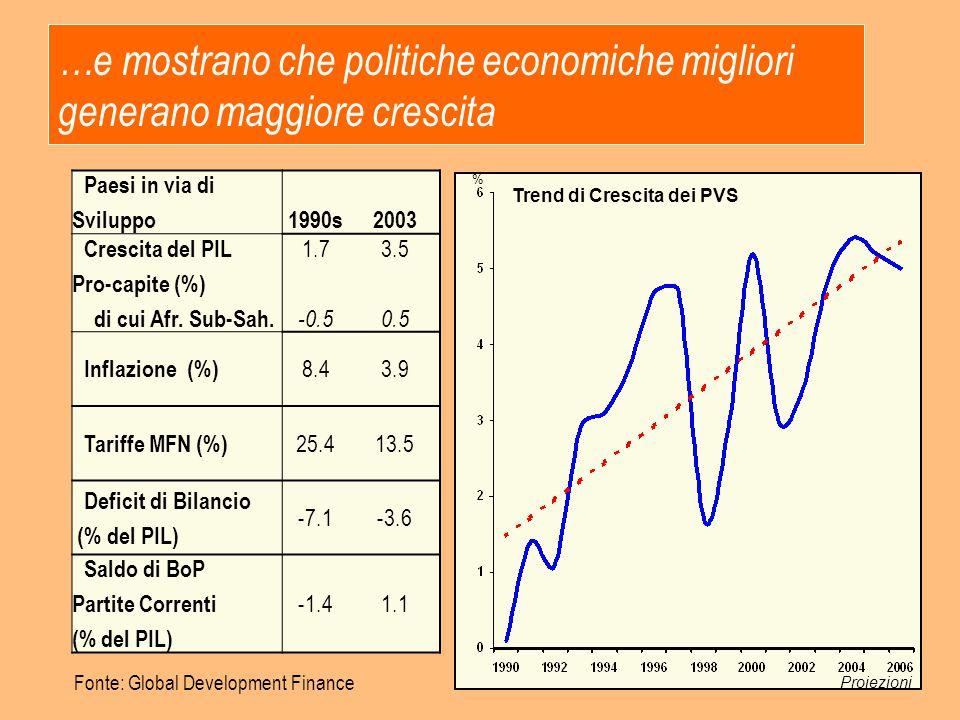…e mostrano che politiche economiche migliori generano maggiore crescita Paesi in via di Sviluppo1990s2003 Crescita del PIL Pro-capite (%) di cui Afr.