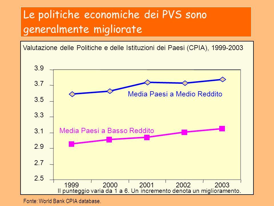 Le politiche economiche dei PVS sono generalmente migliorate Fonte: World Bank CPIA database. Valutazione delle Politiche e delle Istituzioni dei Paes