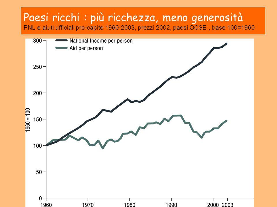 Paesi ricchi : più ricchezza, meno generosità PNL e aiuti ufficiali pro-capite 1960-2003, prezzi 2002, paesi OCSE, base 100=1960