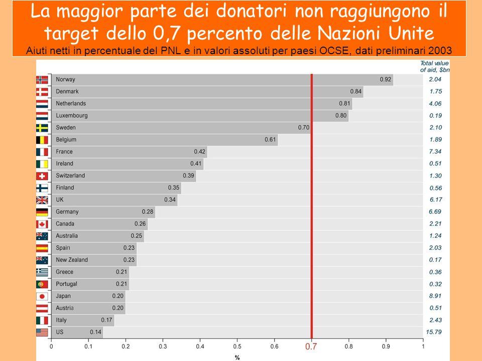 La maggior parte dei donatori non raggiungono il target dello 0,7 percento delle Nazioni Unite Aiuti netti in percentuale del PNL e in valori assoluti