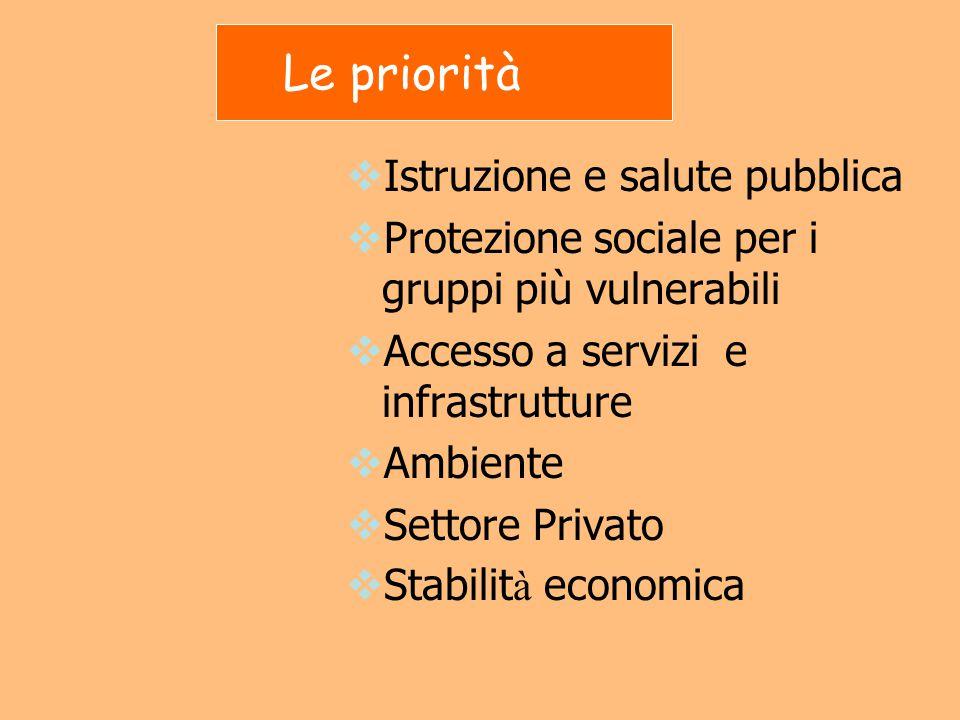 Le priorità  Istruzione e salute pubblica  Protezione sociale per i gruppi più vulnerabili  Accesso a servizi e infrastrutture  Ambiente  Settore