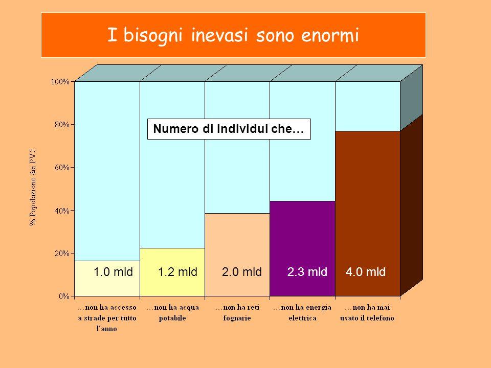 I bisogni inevasi sono enormi 1.0 mld1.2 mld2.0 mld2.3 mld4.0 mld Numero di individui che…