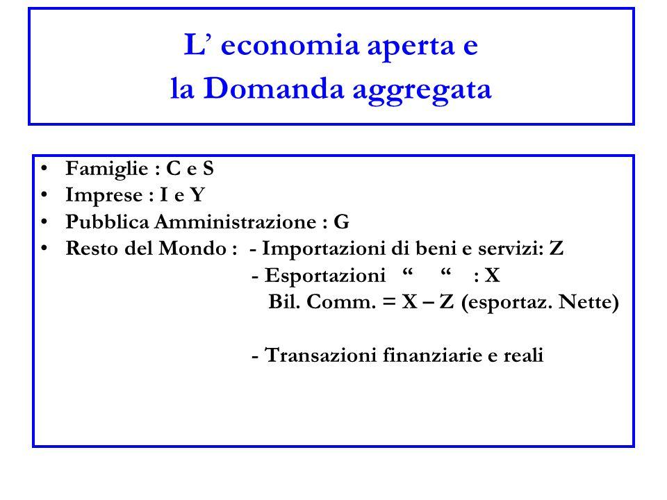 L' economia aperta e la Domanda aggregata Famiglie : C e S Imprese : I e Y Pubblica Amministrazione : G Resto del Mondo : - Importazioni di beni e ser