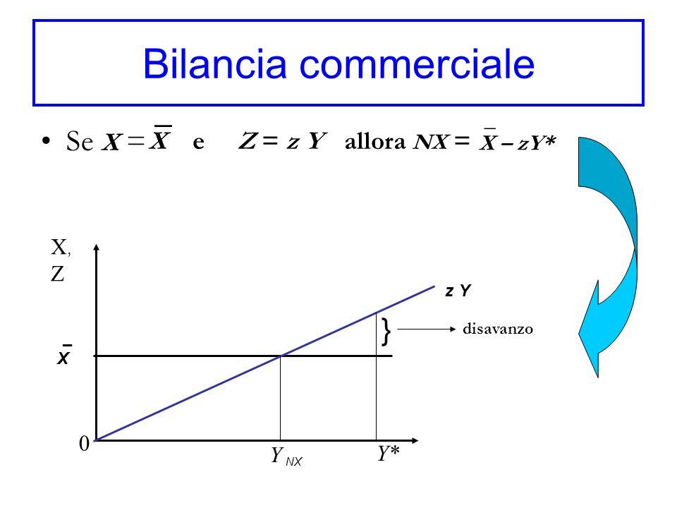 Bilancia commerciale Se X = ¯ 0 X e Z = z Y allora NX = X,ZX,Z Y* Y NX X z Yz Y disavanzo } X – zY* ¯ ¯