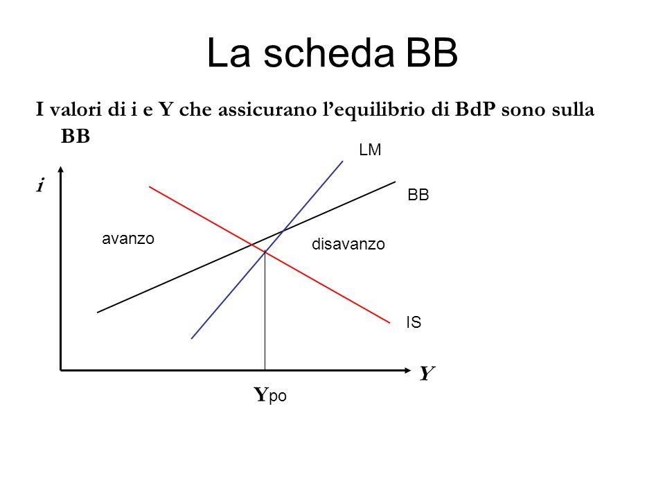 La scheda BB I valori di i e Y che assicurano l'equilibrio di BdP sono sulla BB Y i BB LM IS avanzo disavanzo Y po