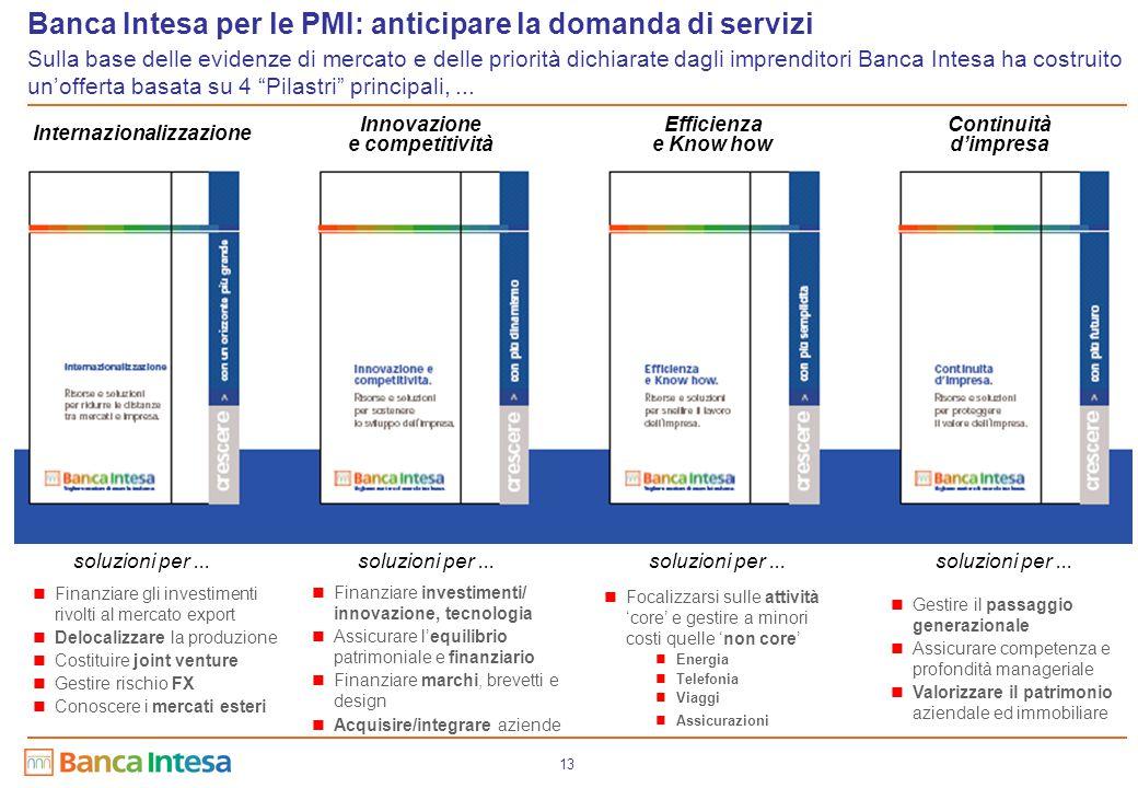 13 Banca Intesa per le PMI: anticipare la domanda di servizi Sulla base delle evidenze di mercato e delle priorità dichiarate dagli imprenditori Banca