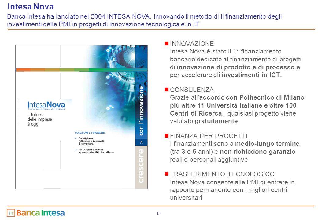 15 INNOVAZIONE Intesa Nova è stato il 1° finanziamento bancario dedicato al finanziamento di progetti di innovazione di prodotto e di processo e per a