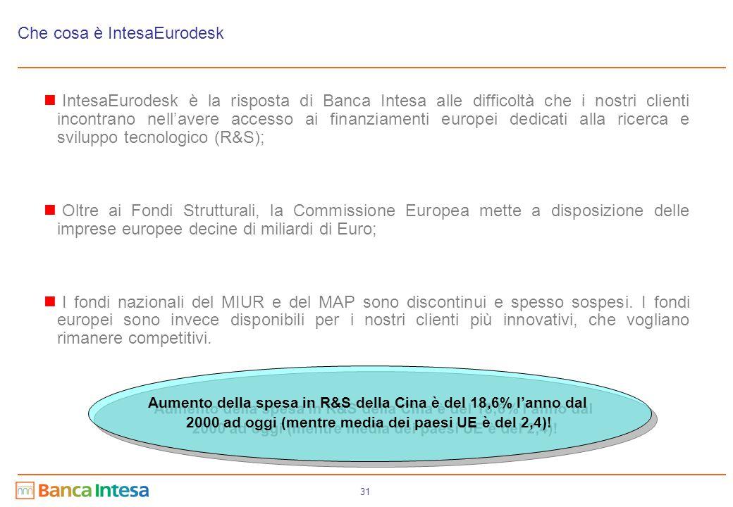 31 Che cosa è IntesaEurodesk IntesaEurodesk è la risposta di Banca Intesa alle difficoltà che i nostri clienti incontrano nell'avere accesso ai finanz