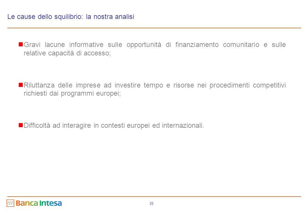 35 Le cause dello squilibrio: la nostra analisi Gravi lacune informative sulle opportunità di finanziamento comunitario e sulle relative capacità di a