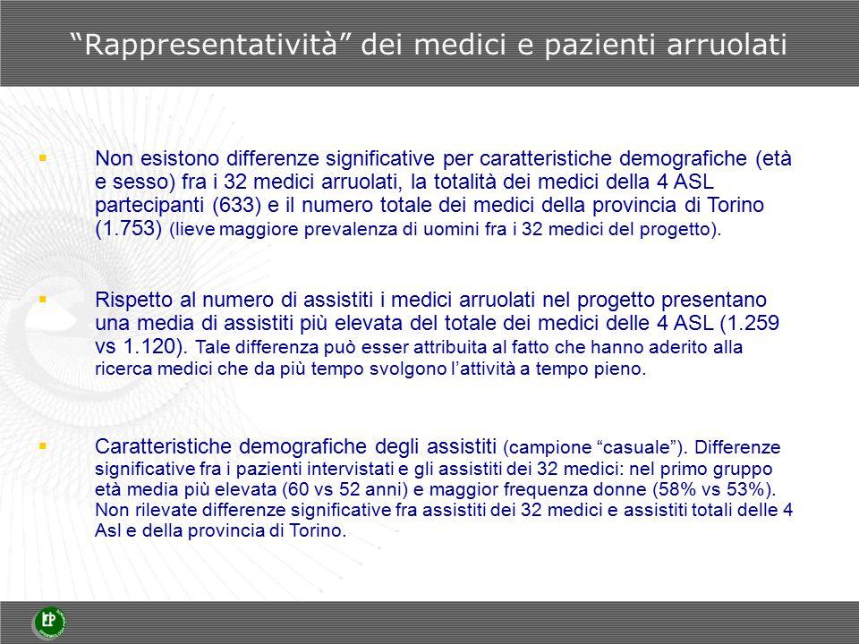 Rappresentatività dei medici e pazienti arruolati  Non esistono differenze significative per caratteristiche demografiche (età e sesso) fra i 32 medici arruolati, la totalità dei medici della 4 ASL partecipanti (633) e il numero totale dei medici della provincia di Torino (1.753) (lieve maggiore prevalenza di uomini fra i 32 medici del progetto).