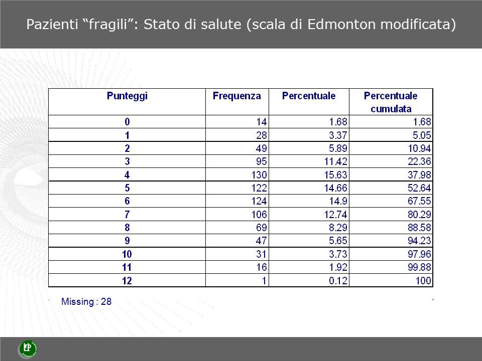 Pazienti fragili : Stato di salute (scala di Edmonton modificata) Missing : 28