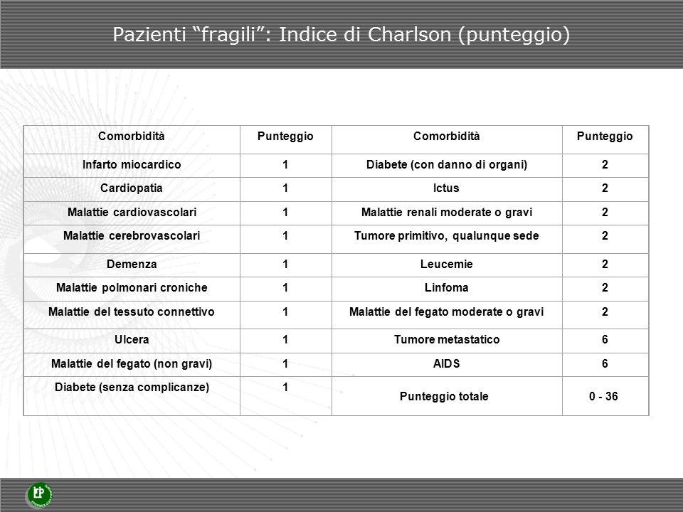 Pazienti fragili : Indice di Charlson (punteggio) ComorbiditàPunteggioComorbiditàPunteggio Infarto miocardico1Diabete (con danno di organi)2 Cardiopatia1Ictus2 Malattie cardiovascolari1Malattie renali moderate o gravi2 Malattie cerebrovascolari1Tumore primitivo, qualunque sede2 Demenza1Leucemie2 Malattie polmonari croniche1Linfoma2 Malattie del tessuto connettivo1Malattie del fegato moderate o gravi2 Ulcera1Tumore metastatico6 Malattie del fegato (non gravi)1AIDS6 Diabete (senza complicanze)1 Punteggio totale0 - 36