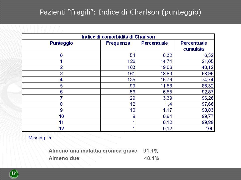 Pazienti fragili : Indice di Charlson (punteggio) Almeno una malattia cronica grave 91.1% Almeno due 48.1% Missing : 5